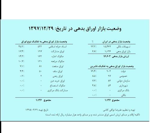 بازار اوراق بدهی-دکتر علی سعدوندی
