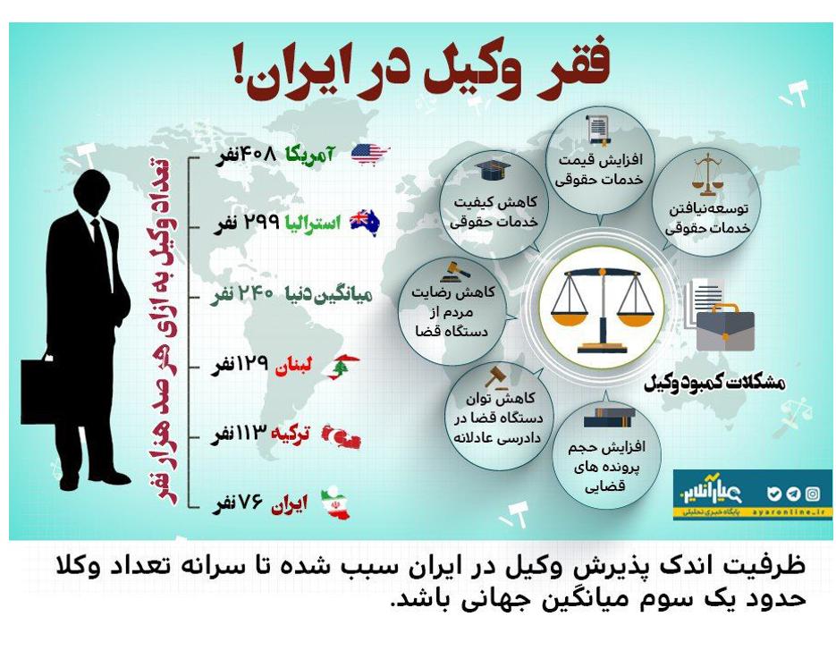 فقر وکیل در ایران!