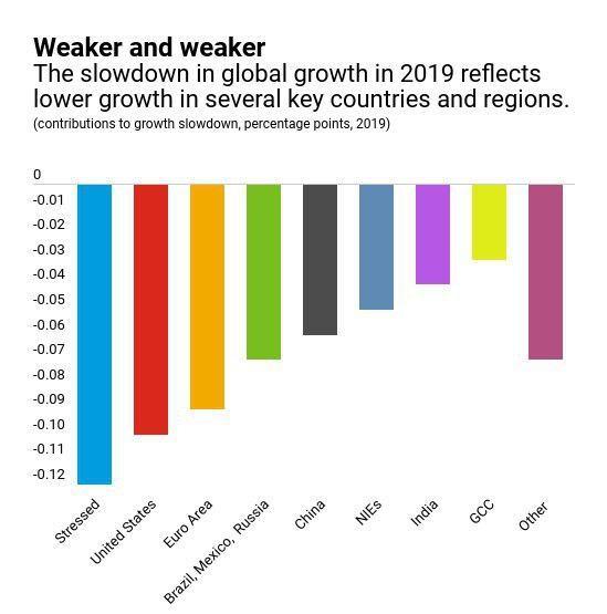کاهش رشد اقتصادی