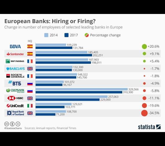 نظام بانکداری جهانی در حال تعدیل نیرو