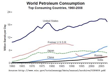 مصرف داخلی نفت
